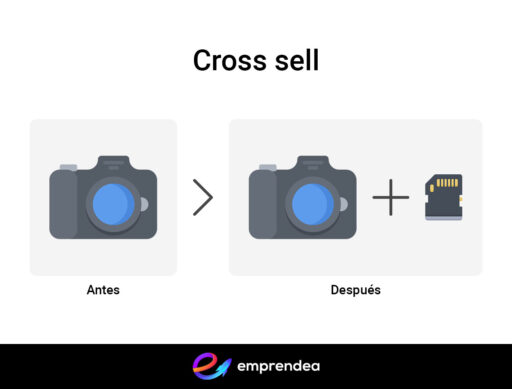 Ejemplo de cross sell o venta cruzada al comprar una cámara